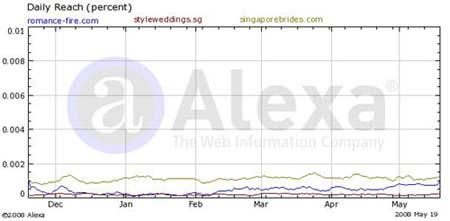 My Blog Traffic Till 28 May 2008